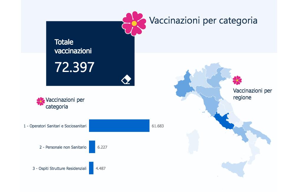 le categorie vaccinate