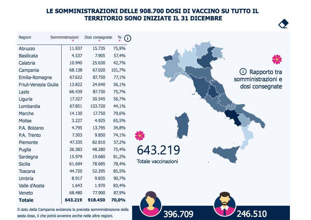 report vaccini 10 gennaio