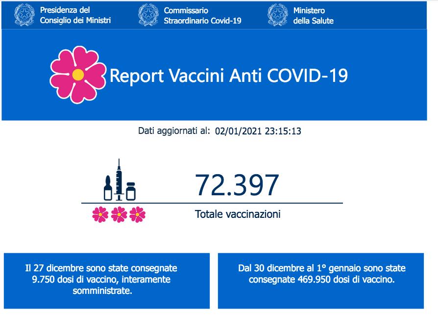 totale vaccini fatti